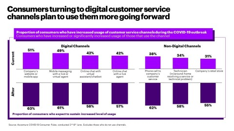 Consumers turning to digital customer service channels plan to use them more going forward (Graphic: Business Wire)