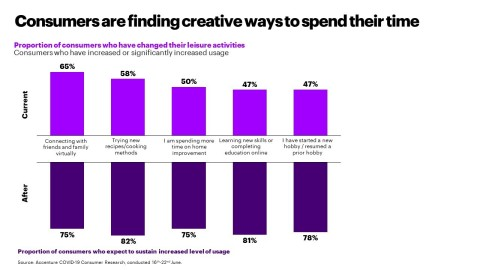 Consumers are finding creative ways to spend their time (Graphic: Business Wire)