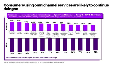 Consumers using omnichannel services are likely to continue doing so (Graphic: Business Wire)