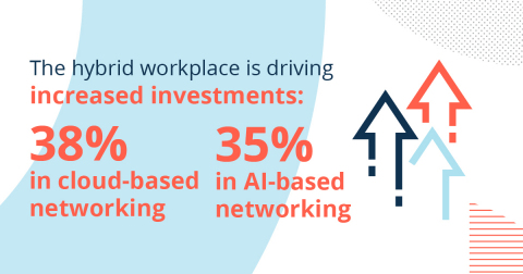 In response to COVID-19, 38% of IT leaders plan to increase their investment in cloud-based networking, and 35% in AI-based networking, as they seek a more agile infrastructure for hybrid work environments. (Graphic: Business Wire)