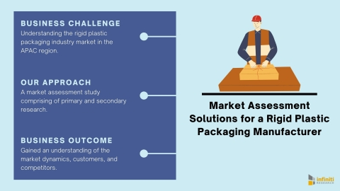 Market Assessment Solutions for a Rigid Plastic Packaging Industry Client (Graphic: Business Wire)