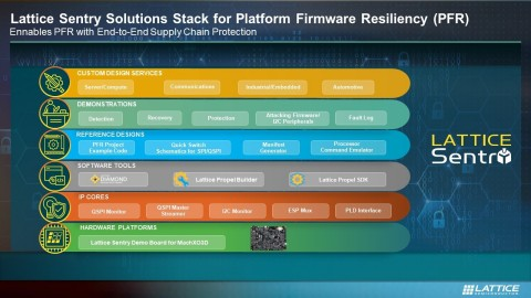 The Lattice Sentry Solutions Stack (Graphic: Business Wire)