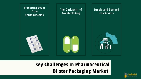 The Key Challenges in the Pharmaceutical Blister Packaging Market (Graphic: Business Wire)