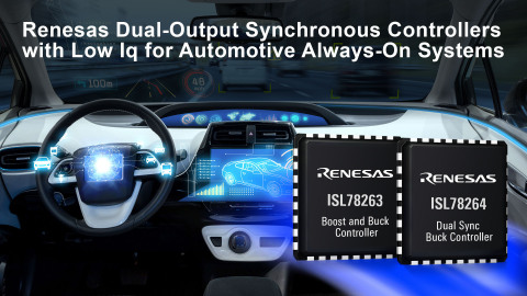Renesas dual-output synchronous controllers with low Iq for automotive always-on systems (Graphic: Business Wire)