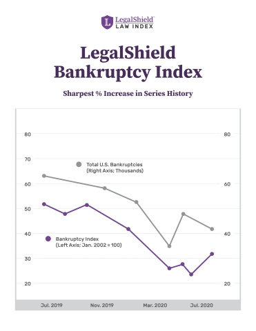 LegalShield Bankruptcy Index: Bankruptcies Begin to Rise (Graphic: Business Wire)