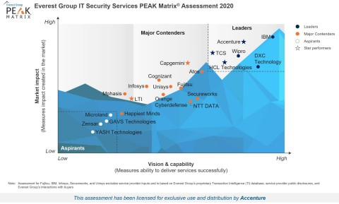 Everest Group IT Security Services PEAK Matrix Assessment 2020 (Graphic: Business Wire)