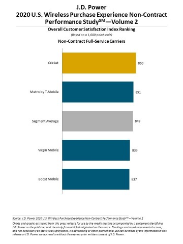 J.D. Power 2020 U.S. Wireless Purchase Experience Performance Studies Volume 2 (Graphic: Business Wire)