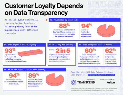 An infographic showing the findings of Transcend's Data Privacy Feedback Loop report (Graphic: Business Wire)