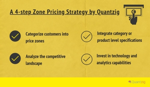 4-step Zone Pricing Strategy (Graphic: Business Wire)