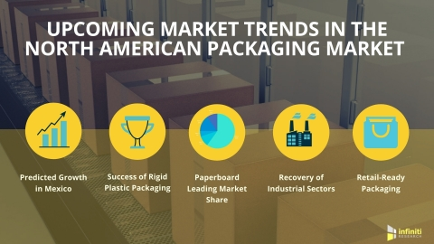 Upcoming Trends in the North American Packaging Market (Graphic: Business Wire)