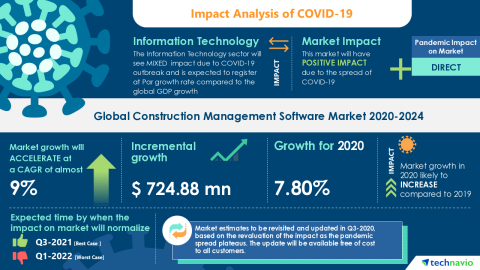 Technavio has announced its latest market research report titled Global Construction Management Software Market 2020-2024 (Graphic: Business Wire)