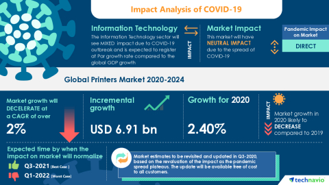 Technavio has announced its latest market research report titled Global Printers Market 2020-2024 (Graphic: Business Wire)