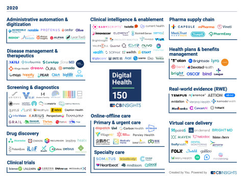 Happify Health has been named to the CB Insights 2020 Digital Health 150 in the Disease Management and Therapeutics category. (Graphic: Business Wire)