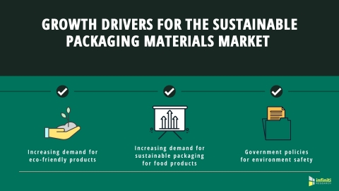 Growth Drivers in the Sustainable Packaging Materials Market (Graphic: Business Wire)