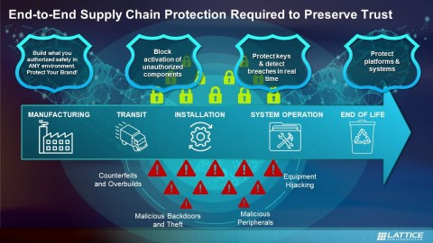 The Lattice SupplyGuard supply chain security service keeps components secure as move through the supply chain and are exposed to a range of potential threats. (Graphic: Business Wire)