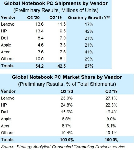 Lenovo and HP Combined to Control 50% of Notebook PC Market (Graphic: Business Wire)