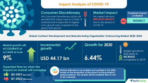 Technavio has announced its latest market research report titled Global Contract Development and Manufacturing Organization (CDMO) Outsourcing Market 2020-2024 (Graphic: Business Wire)