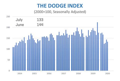 Dodge Data & Analytics July 2020 Construction Starts (Graphic: Business Wire)