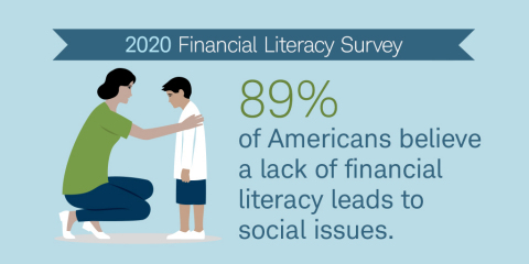 Data point from Schwab's 2020 Financial Literacy survey. (Graphic: Business Wire)