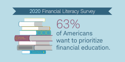 Data point from Schwab's 2020 Financial Literacy survey (Graphic: Business Wire)