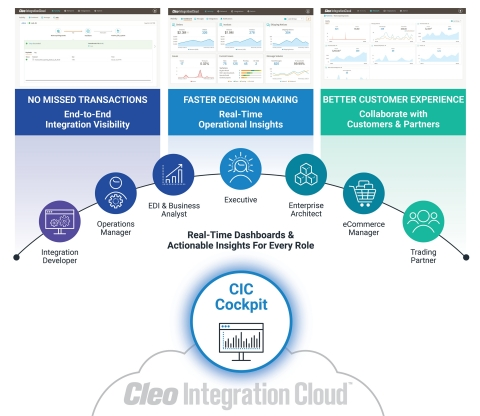 CIC Cockpit provides real-time dashboards and actionable insights for every role. (Photo: Business Wire)