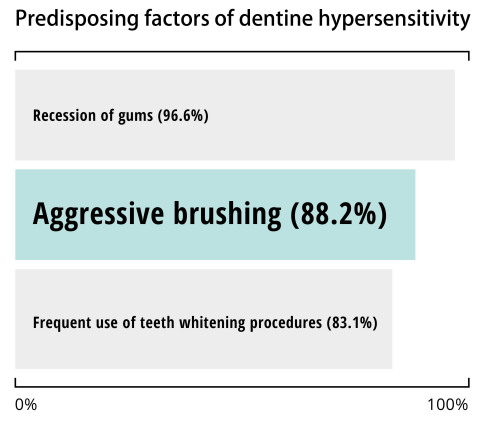 """The risk of strong Brushing: """"A Study of Dentists about Their Knowledge and Practice of Dentine Hypersensitivity """" (National Institutes of Health, US. NY, published October 16, 2019). This predisposition survey about dentine hypersensitivity states that the main reasons for dentine hypersensitivity are 1st place gum retraction (96.6%), followed by too strong brushing in 2nd place (88.2%), and the frequent use of tooth whitening in 3rd place (83.1%). Therefore, it is important to note the growing impact of """"appliance-induced"""" overbrushing for dentine hypersensitivity. (Source: National Center for Biotechnology Information, U.S. National Library of Medicine)"""