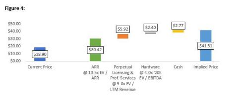 Source: Capital IQ (8/13/20), Company Filings, Legion Partners' Estimates (Graphic: Business Wire)