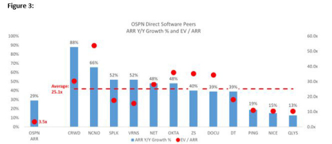 Source: Capital IQ (8/13/20), Company Filings, Legion Partners' Estimates. Note: (1) all ARR figures as of MRQ; (2) Includes pure play security and banking/eSignature software (term licensing and SaaS) peers and excludes security peers with substantial hardware/appliance or perpetual license revenue; (3) For OSPN, assumes 5.0x EV / Revenue for perpetual licensing and professional services and 4.0x EV / EBITDA for Hardware (roughly 1.0x EV / Revenue); remaining EV applied to OSPN ARR for EV / ARR (Graphic: Business Wire)