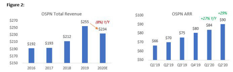 Source: Capital IQ (as of 8/13/2020), OSPN Filings and August 2020 Investor Presentation (Graphic: Business Wire)
