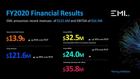 EML Payments (ASX: EML) releases Annual Report. (Graphic: Business Wire)