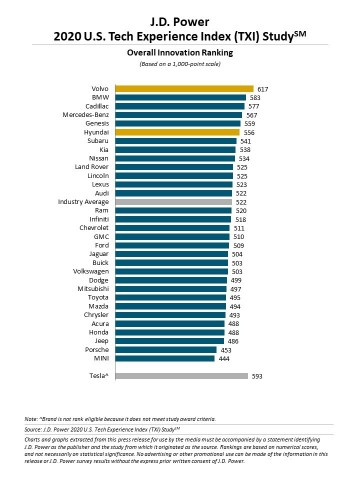 J.D. Power 2020 U.S. Tech Experience Index (TXI) Study (Graphic: Business Wire)