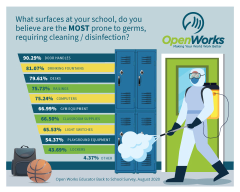 In a recent survey by OpenWorks, U.S. educators report that door handles, drinking fountains, and desks are the school surfaces that are more prone to germs. They said that the surfaces that most require frequent cleaning and disinfection include: door handles (90%), drinking fountains/water station areas (81%), desks (80%), railings (76%), computers (75%), gym equipment and classroom supplies (67%), light switches (66%) and playground equipment (54%). (Graphic: Business Wire)