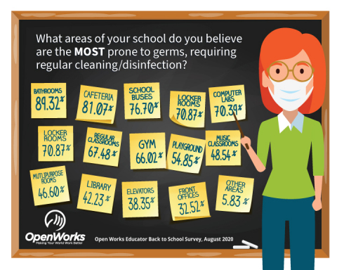 As hundreds of thousands of U.S. schools prepare for in-person learning, it is no surprise that cleanliness and disinfection are top-of-mind, according to a recent survey from OpenWorks. The survey, which polled more than 200 U.S. educators across the country, revealed that 92% plan to increase the frequency of their cleaning and disinfecting efforts, and more than half of them will increase these efforts to multiple times a day. Those polled believe that the school areas most prone to germs include: bathrooms (89%), cafeterias (81%), buses (77%), locker rooms (71%), computer labs (70%), regular classrooms (67%), gyms (66%), and playgrounds (66%). (Graphic: Business Wire)