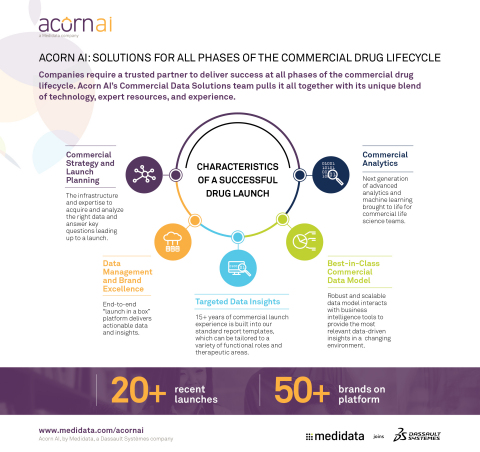 Acorn AI: Solutions for All Phases of the Commercial Drug Lifecycle (Graphic: Business Wire)