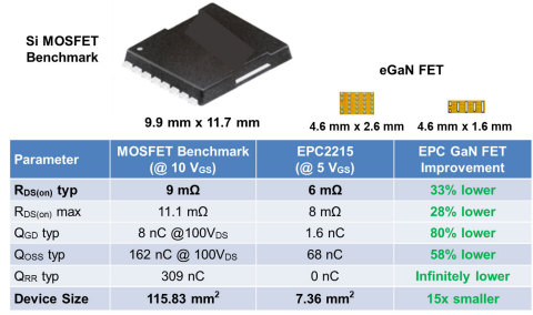 Performance comparison of benchmark silicon 200 V FET vs. 200 V eGaN FETs (Graphic: Business Wire)