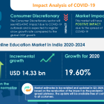 Online Education Market In India Analysis Highlights the Impact of COVID-19 (2020-2024) | Increased Penetration of Internet and Smartphones to Boost the Market Growth | Technavio
