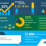 Insights on the Global Cannabis-infused Edible Products Market | COVID-19 Impact and Analysis of Related Markets Drivers, Opportunities and Threats | Technavio