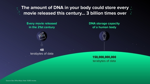 DNA is an incredibly dense storage media (Graphic: Business Wire)