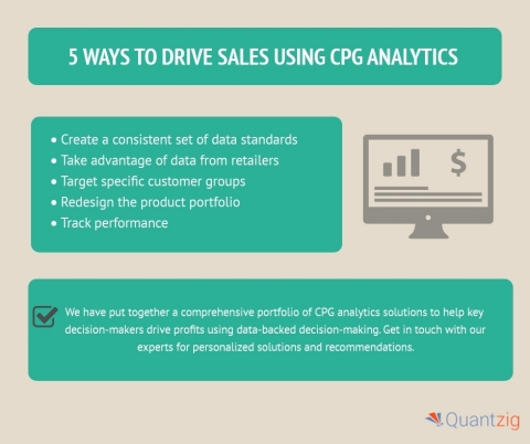 5 Ways to Drive Sales Using CPG Analytics (Graphic: Business Wire)
