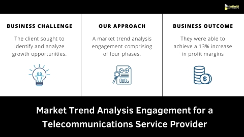 Market Trend Analysis for a Telecommunications Service Provider (Graphic: Business Wire)