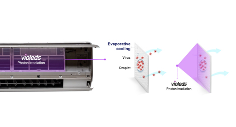 Air conditioner with Seoul Viosys' Violeds technology solution (Graphic: Business Wire)
