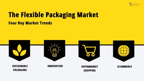 Four Key Market Trends in the Flexible Packaging Market (Graphic: Business Wire)