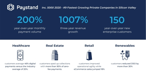 Paystand selected to 2020 Inc. 5000 List with 1007% growth (Graphic: Business Wire)