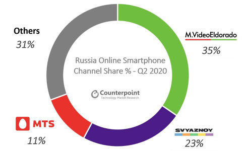 Russia Online Smartphone Market Share by Channel – Q2 2020 (Graphic: Business Wire)