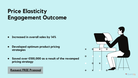 Price Elasticity Engagement Outcome