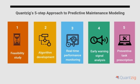 Quantzig's 5-step Approach to Predictive Maintenance Modeling (Graphic: Business Wire)