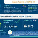 COVID-19 Impact & Recovery Analysis | Flexible Packaging Market in India (2020-2024) | Growing Retail Industry in India to Boost the Market Growth | Technavio