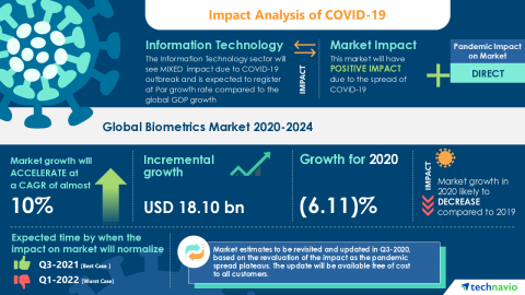 Technavio has announced its latest market research report titled Global Biometrics Market 2020-2024 (Graphic: Business Wire).