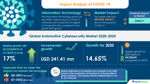 Technavio has announced its latest market research report titled Global Automotive Cybersecurity Market 2020-2024 (Graphic: Business Wire)