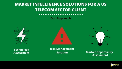 Market Intelligence Solutions for a US Telecom Sector Client (Graphic: Business Wire)